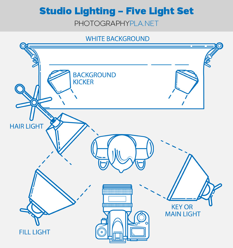 Studio Lighting - Five Let Set for Photographers