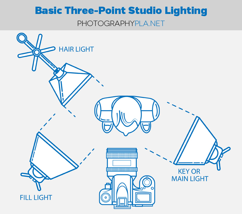 Basic Three-Point Studio Lighting for Photographers  sc 1 st  Photographypla.Net & Blog Tutorials | How to Set Up Basic Three-Point Studio Lighting ...