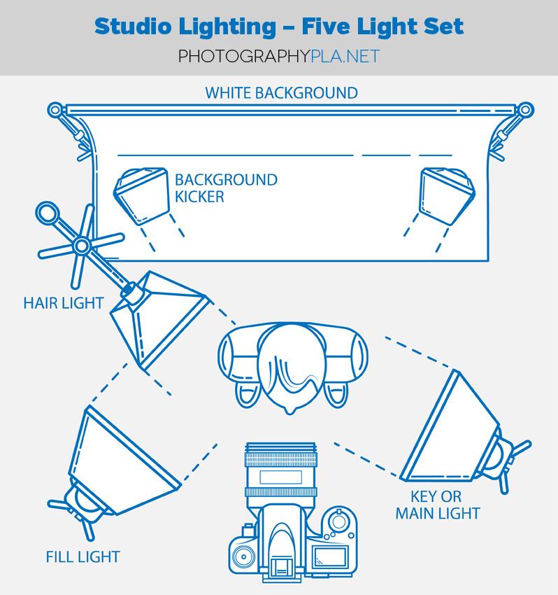 Studio Lighting - Five Let Set for Photographers