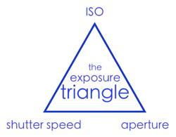 Learning About Exposure - The Exposure Triangle