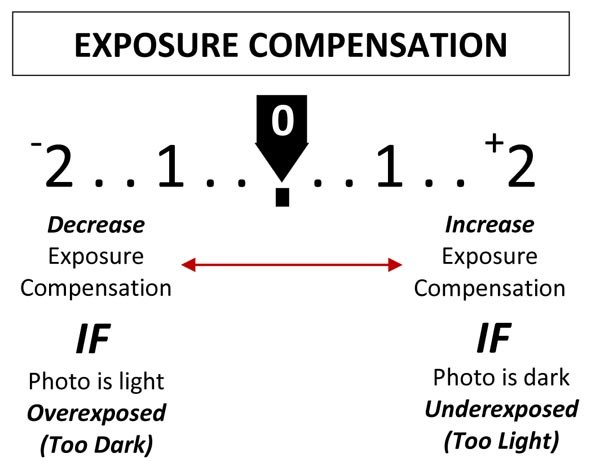 How to Use Exposure Compensation on Your Camera